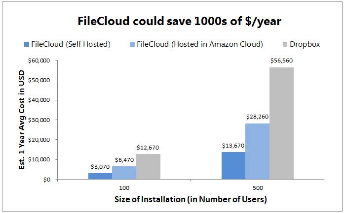 FileCloud could save 1000s of dollars per year
