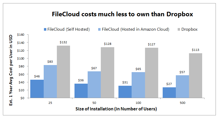FileCloud costs much less to own than Dropbox
