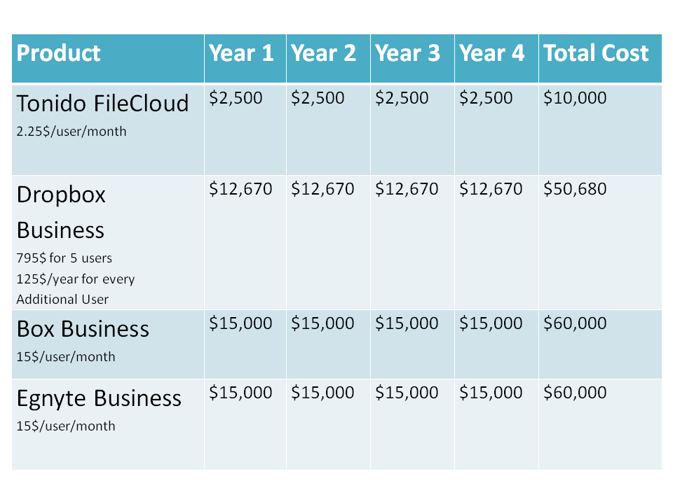 Tonido File Cloud vs Dropbox Business vs Box.Net vs Egnyte