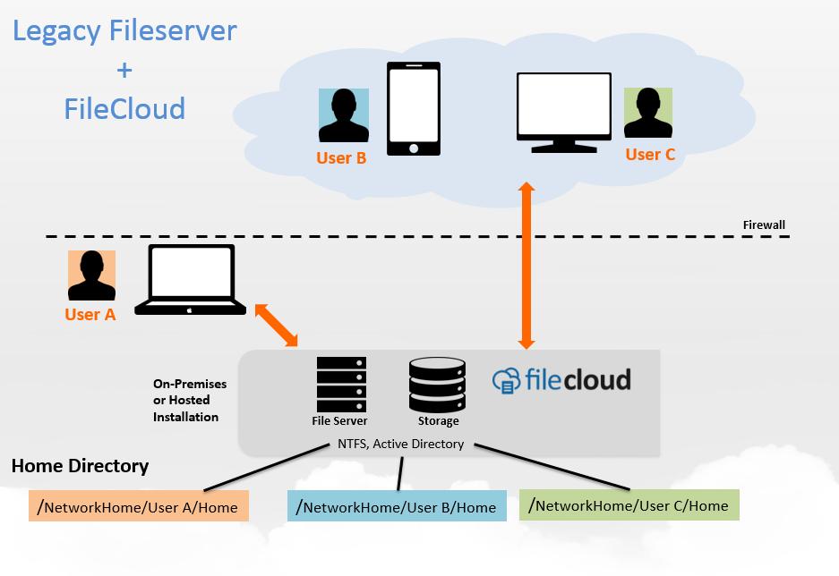 FileCloud vs. Legacy fileserver