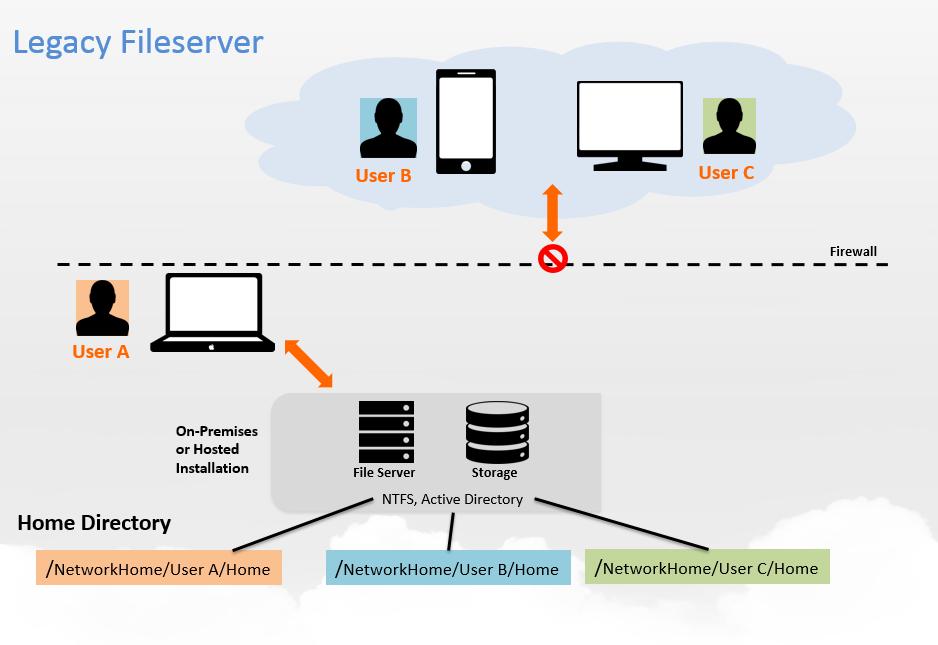 Legacy FileServer