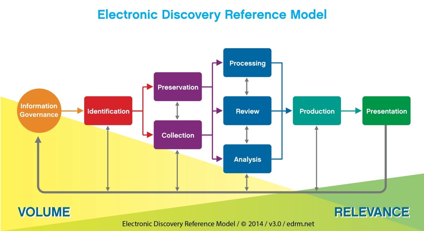 ediscovery referenc model