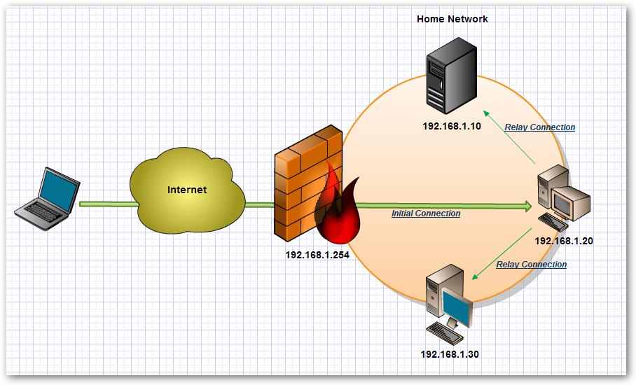 SSH VPN with Putty