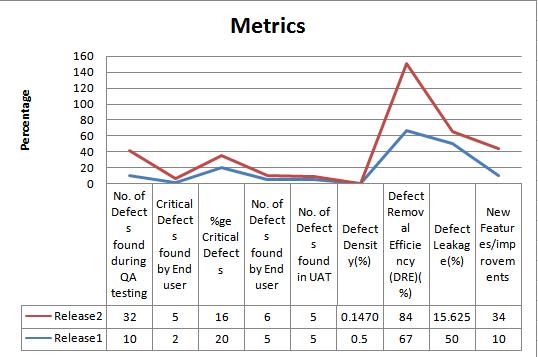 Software Metrics 3