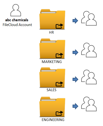 Master FileCloud Account Folder Structure