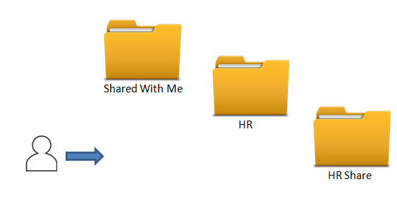 Team FileCloud Account Sharing Folder Structure