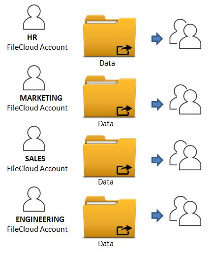 Team FileCloud Account Folder Structure
