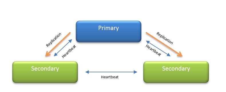 HA Architecture Primary Secondary