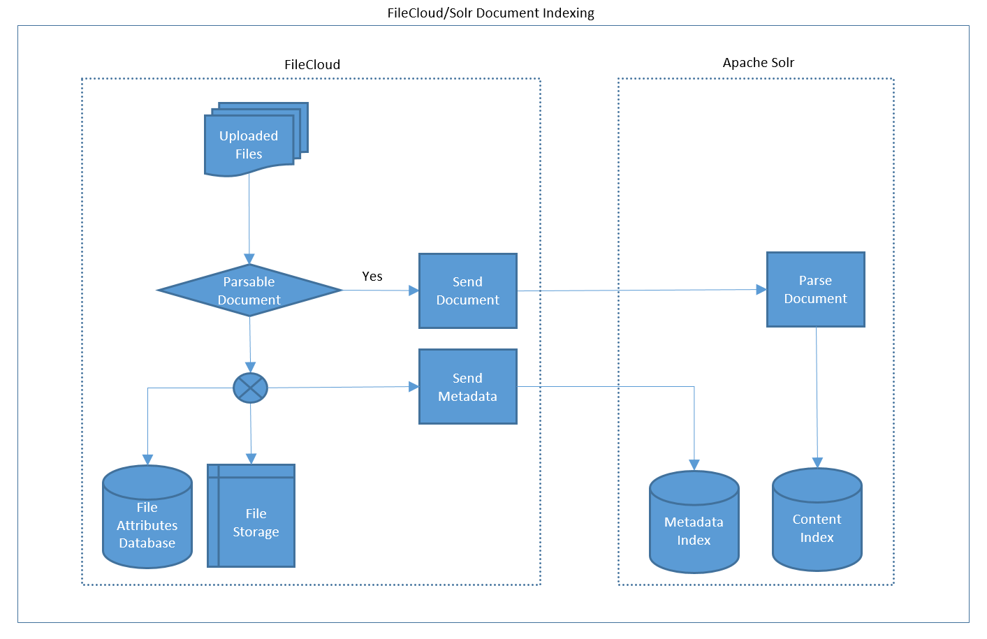 FileCloud Content Search - Indexing
