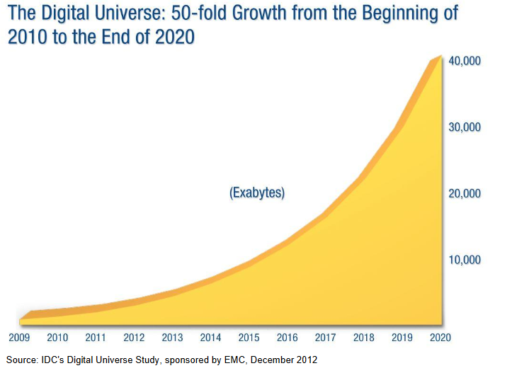growth in unstructured data